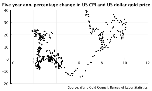 Five year annualised percentage change in US CPI and US dollar gold price