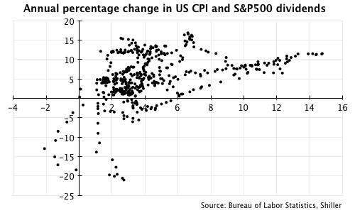 One year percentage change in US CPI and S&P500 dividends