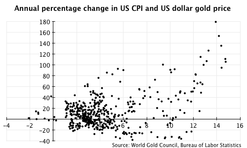 One year percentage change in US CPI and US dollar gold price