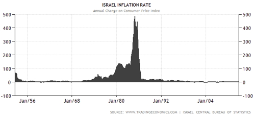 Israel inflation