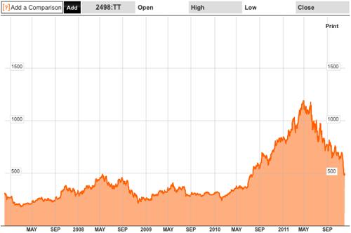 HTC share price