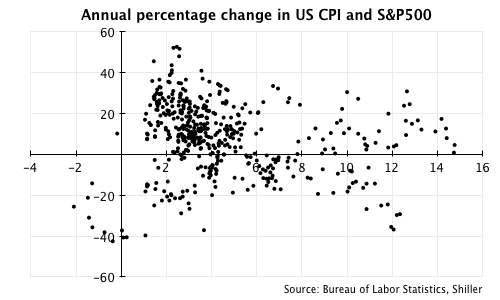 One year percentage change in US CPI and S&P500