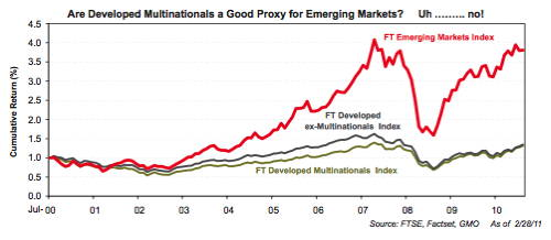 GMO - developed multinationals as EM proxy